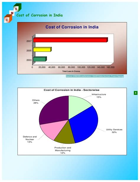 Nace Gateway India Section by Corrosion Management Services India