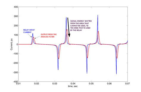 common mode choke saturation current impact of a linear analog filter on the saturated current waveform