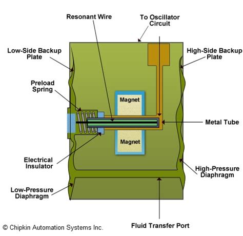 3 wire pressure transducer wiring diagram 3 free engine