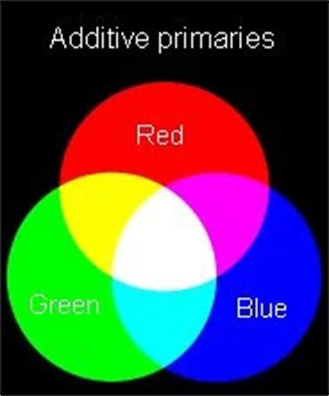 additive color definition rbg cmyk ryb color model