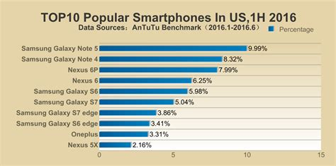 mobile phones usa top 10 most popular smartphones of 2016 in the us india