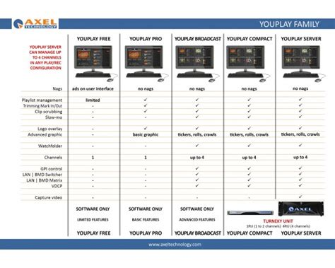 Top Mba Television Production Programs by Axel Technology Youplay Server Is The Smartest
