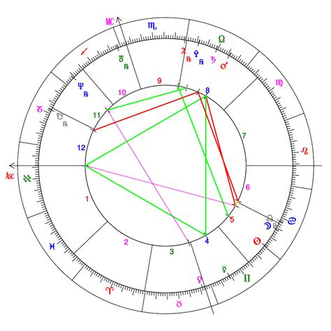 birth chart houses horoscope chart houses edgrafik