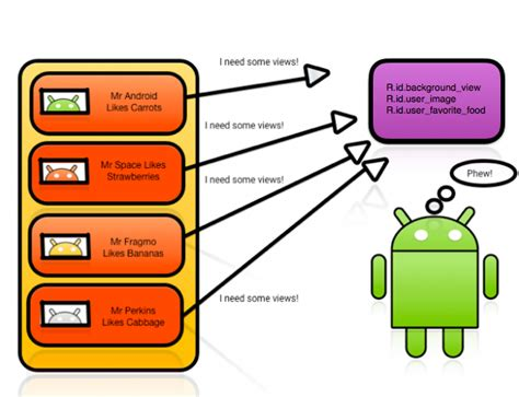 android viewholder pattern android recyclerview tutorial new study club