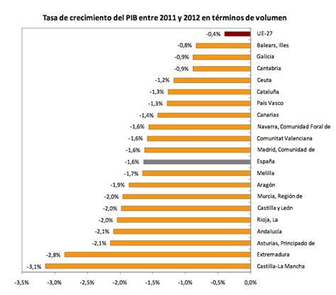 tasa de impuesto chile 2016 tasa de impuesto a la renta colombia 2016 tasa de impuesto