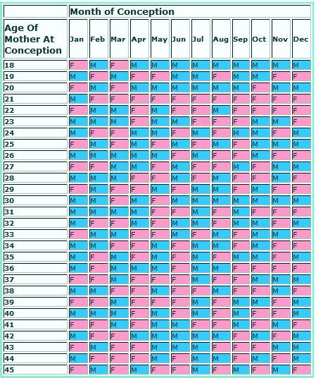 pregnancy calendar gender predictor pregnancy calendar