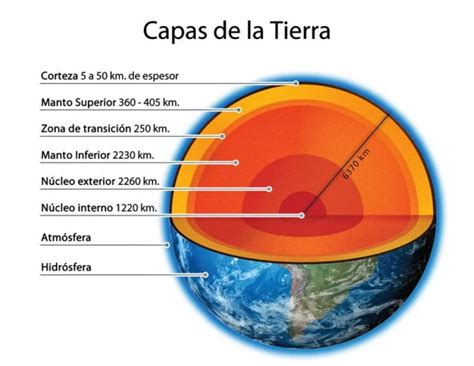 como hacer las capas de la tierra en icopor 191 cu 225 les son las capas de la tierra