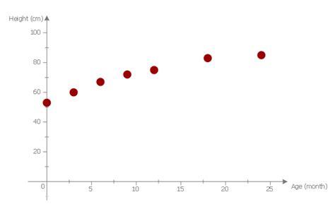 scatter diagrams scatter plot scatter chart exles blank scatter plot