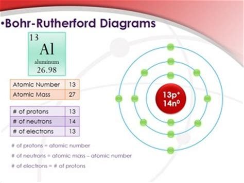 how to draw a bohr diagram how to draw bohr rutherford diagrams powerpoint elements