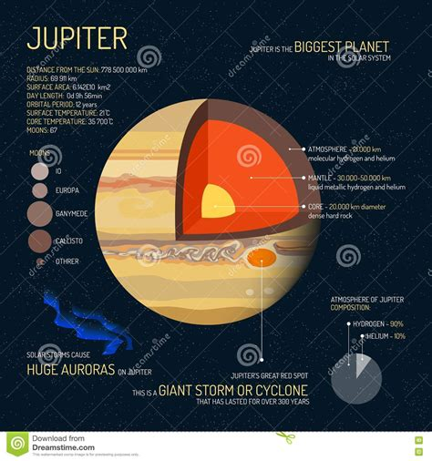 jupiter detailed structure with layers vector illustration