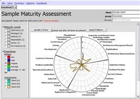 service desk tools comparison and recommendation ibm advantage for service maturity model standards