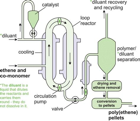 diagrams chemical reactors chemistry equipment diagrams
