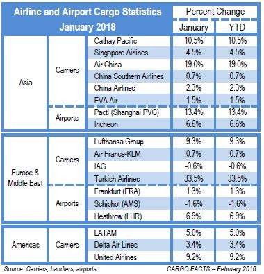 2018 starts with strong demand what about new year cargo facts