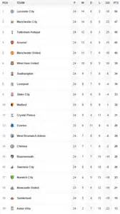 epl table march 2016 watford 0 0 chelsea result guus hiddink keeps up unbeaten