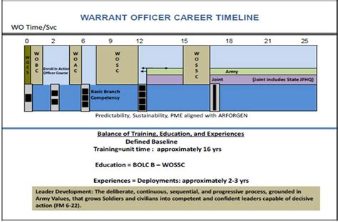 army timeline template army warrant officer promotion timeline 2017