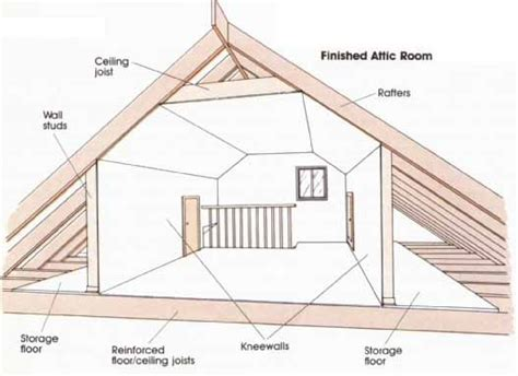 attic area making interior changes converting an attic when we