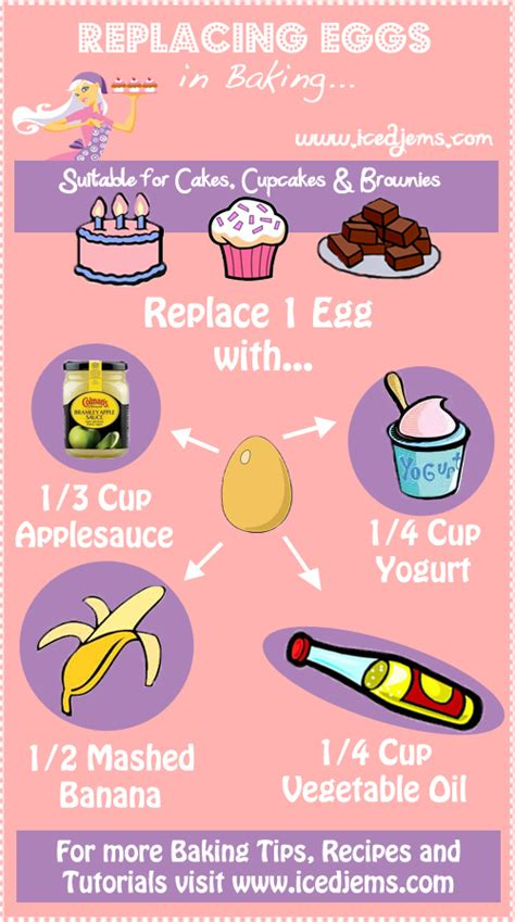 Tips For Cake Decorating At Home by Replacing Eggs In Baking