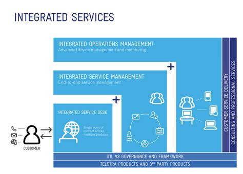 right networks help desk enterprise grade service to manage network devices carriage