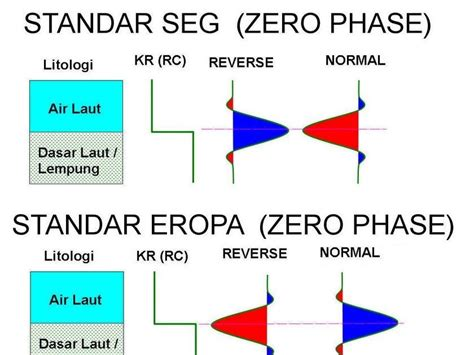 Interpretasi Seismik Refleksi ensiklopedi seismik polaritas normal polaritas