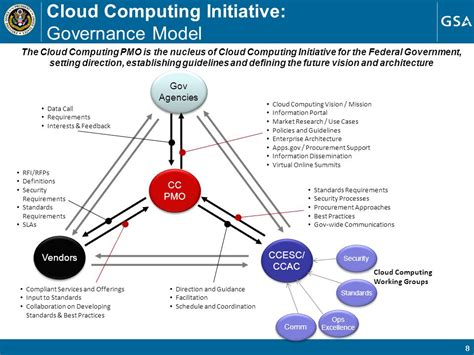 enterprise cloud security and governance efficiently set data protection and privacy principles books cloud computing initiative vision and strategy document