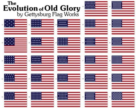 Pdf History Of The Usa Flag by Historical Flag Sets
