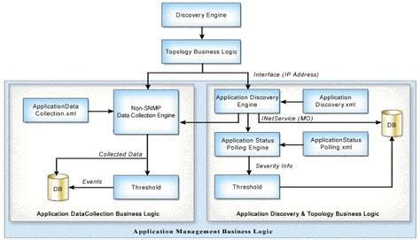 web application workflow web application workflow 28 images supporting