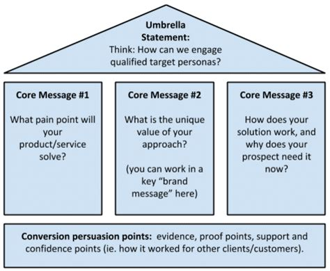 winning content marketing message house strategy