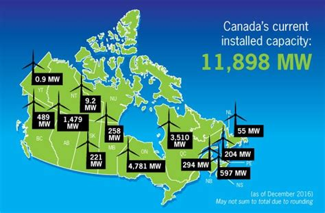 Affordable Small Homes by Installed Capacity Canadian Wind Energy Association