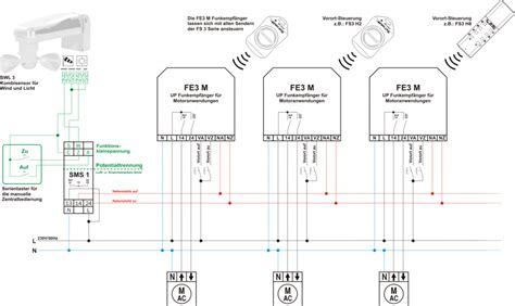 jalousie zentralsteuerung funk komfort und sicherheits zentralsteuerung f 252 r