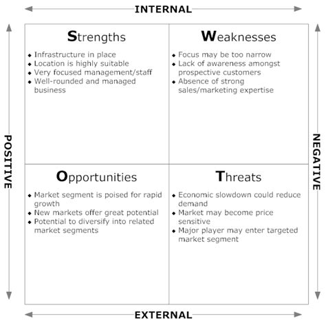 Areas Of Strength Exles Resume by Exle Image Market Analysis Swot Diagram Brilliant