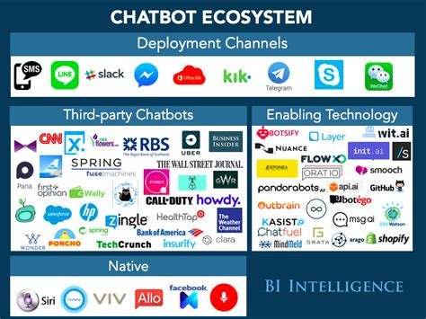 business insider what are chatbots how to monetize chatbots with facebook