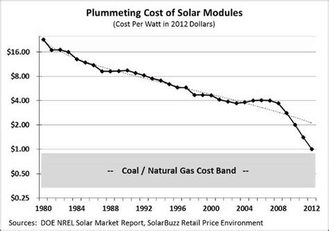cost of solar power this graph shows why solar power will take the world