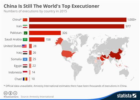 chart china    worlds top executioner statista