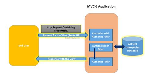 layout view in mvc4 implementing user authentication in asp net mvc 6