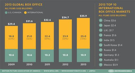 china film market 2014 infographics tell the story behind record breaking 2013 at