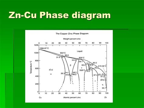 cu zn phase diagram microstructural behavior of copper alloys ppt