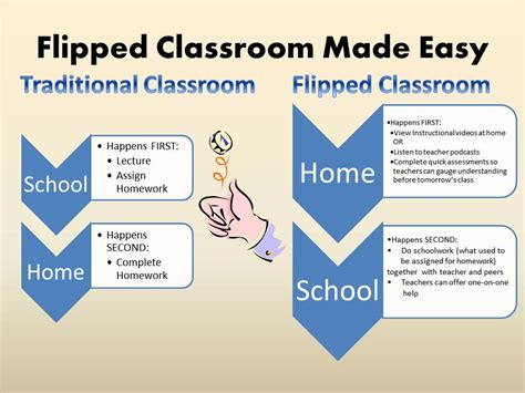blended learning flipped classrooms a comprehensive guide teaching learning in the digital age books innovative educational techniques what is quot flipped learning quot