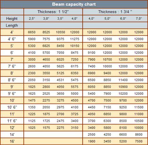 pallet rack pallet rack beam load capacity chart