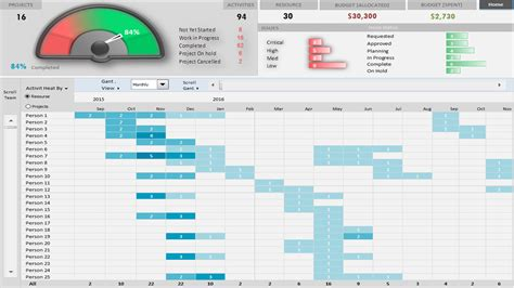 Project Portfolio Dashboard Template Analysistabs Innovating Awesome Tools For Data Analysis Risk Management Dashboard Template Excel