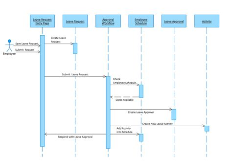 uml design process process flow diagram vs sequence diagram wiring diagram