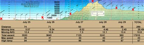 san francisco map elevation bicycling from san francisco to nevada