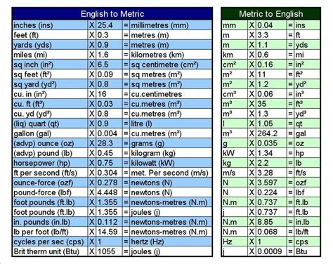 bench conversion chart english metric conversions for reference pinterest