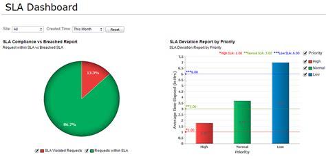 service desk sla metrics software de help desk service desk helpdesk ti itil
