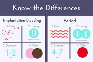 implantation bleeding color pictures implantation symptoms what s implantation bleeding and