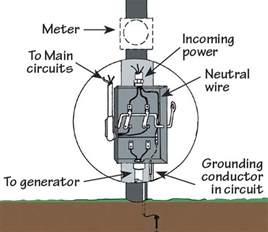 portable generator manual transfer switch wiring diagram ewiring