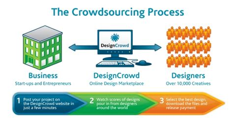 crowdsourcing design crowdsourcing graphic design process tips for best results