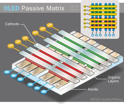 diode array nedir types of oleds passive and active matrix oled types howstuffworks