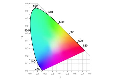 color gamut what do integrators need to about wide color gamut