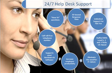 It Help Desk Support Services Help Desk Support