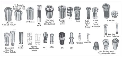 All Types Of Machine Tools For Drilling Milling Tapping